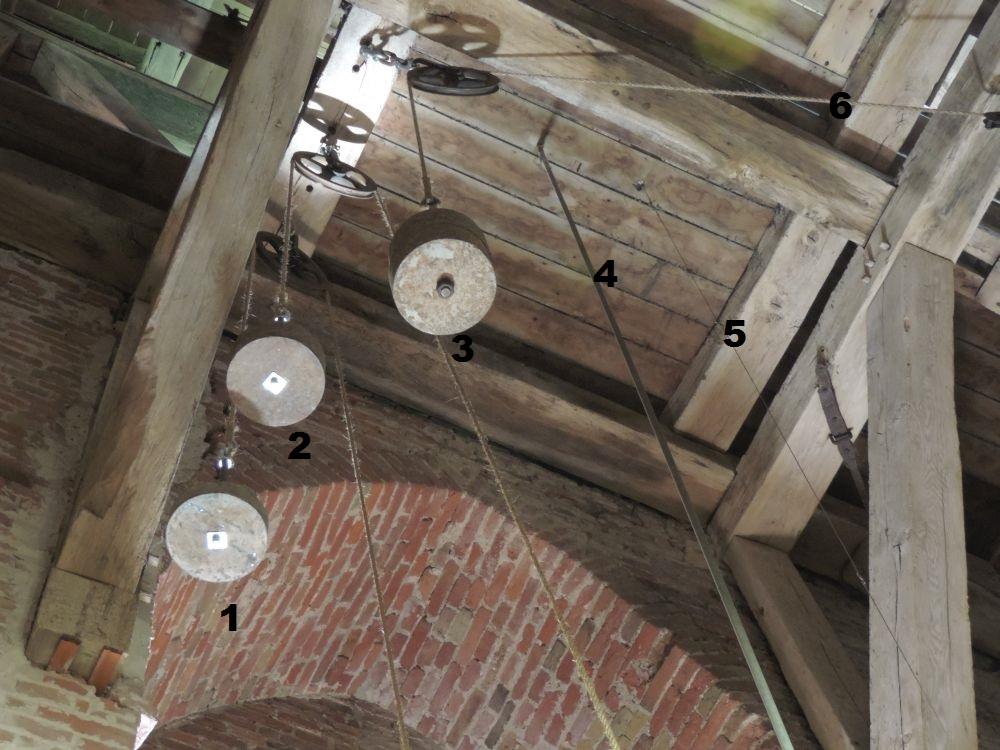 1. gewicht slagmechanisme uurwerk. 2. Gewicht uurwerk. 3. Gewicht speeltrommel. 4. Stang, aangedreven door uurwerk draait 1 keer per uur, drijft de wijzers aan. 5. Kabeltje bedient de hamer van de luidklok. 6. Touw richting katrol boven speeltrommel.