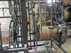 Het rad bij de pijlen draait een keer per uur. De twee nokken bij de rode pijlen geven het signaal aan de speeltrommel. De nok bij de gele pijl activeert het slagmechanisme.
