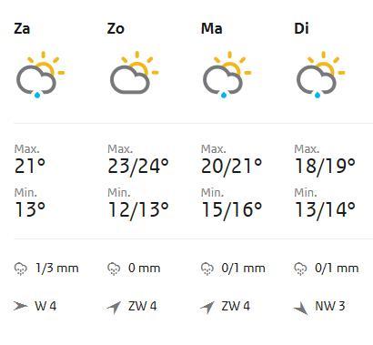 Zondag prachtig weer volgens het KNMI